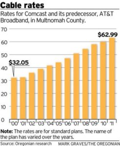 Cable bill chart